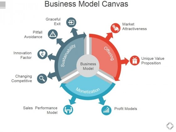 Business Model Canvas Template 1 Ppt PowerPoint Presentation