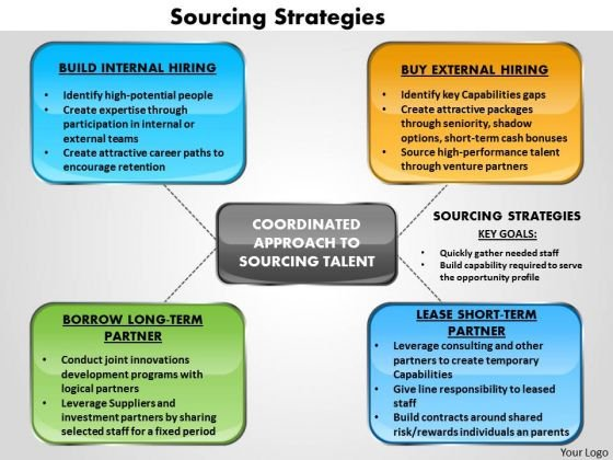 Sourcing Strategy PowerPoint templates, backgrounds Presentation