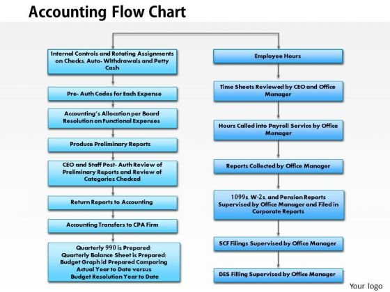Accounting flow chart PowerPoint templates, Slides and Graphics - accounting flowchart template