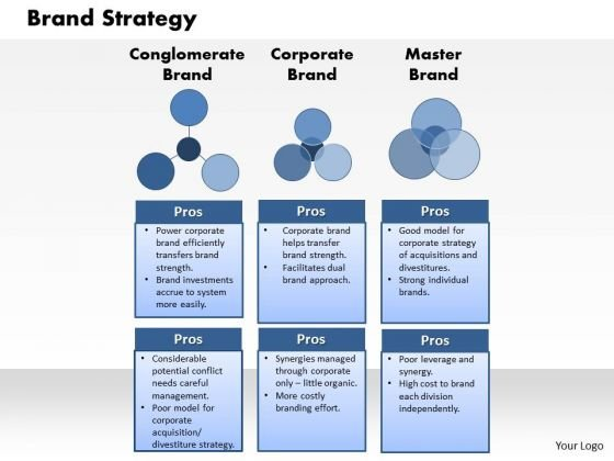 Brand Strategy PowerPoint templates, backgrounds Presentation slides