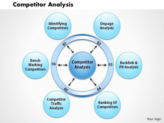 Business Framework Competitor Analysis PowerPoint Presentation