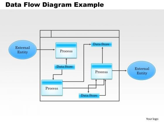 Business Framework Data Flow Diagram Example PowerPoint Presentation - Data Flow Chart