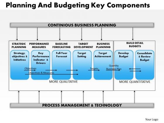 Business Framework Planning And Budgeting Key Component PowerPoint