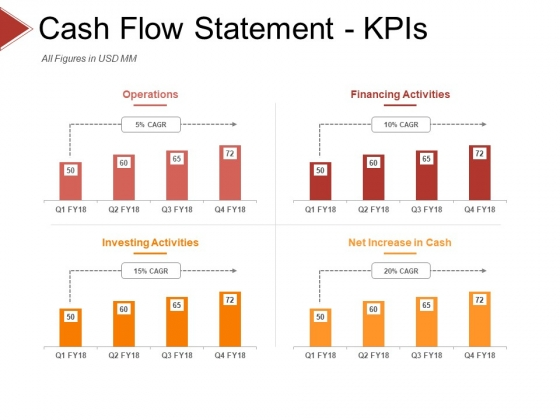 Cash Flow Statement Kpis Template 1 Ppt PowerPoint Presentation