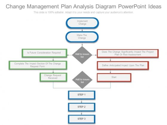 Change Management Plan Analysis Diagram Powerpoint Ideas - Change Management Plan