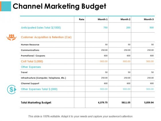Channel Marketing Budget Sample Budget Ppt Ppt PowerPoint
