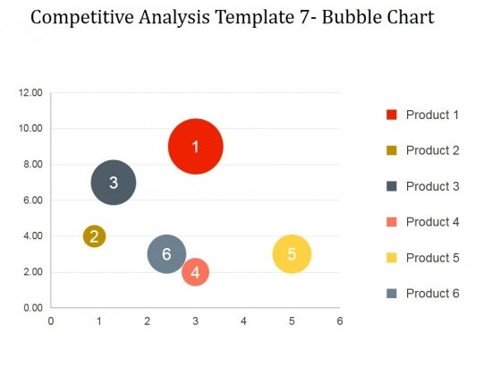 Competitive Analysis Bubble Chart Ppt PowerPoint Presentation