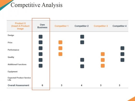 Competitor PowerPoint templates, Slides and Graphics - competitive analysis format