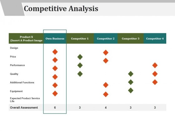 Competitive Analysis Ppt PowerPoint Presentation Show Microsoft - microsoft competitive analysis