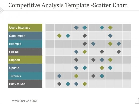 Competitive Analysis Scatter Chart Template 2 Ppt PowerPoint - competitive analysis template
