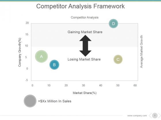 Competitor Analysis Framework Ppt PowerPoint Presentation