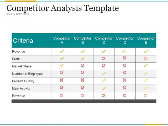 Competitor Analysis Template Ppt PowerPoint Presentation Ideas