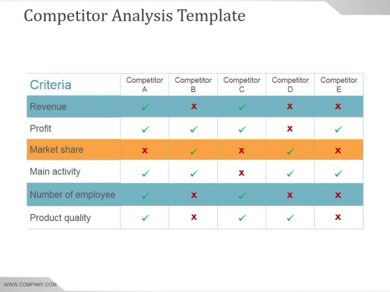 Competitor Analysis Template Ppt PowerPoint Presentation