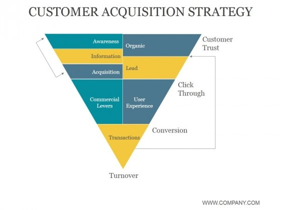 Customer Acquisition Strategy Ppt PowerPoint Presentation Templates - acquisition strategy