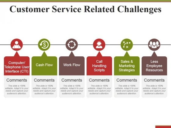 Customer Service Related Challenges Ppt PowerPoint Presentation - customer service format