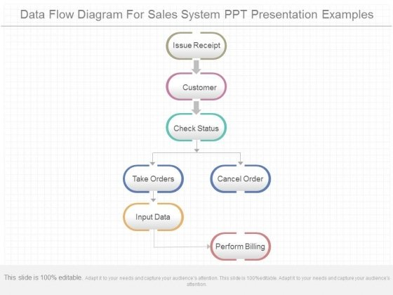 Data Flow Diagram For Sales System Ppt Presentation Examples