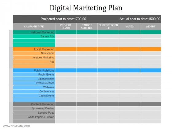 Digital Marketing Plan Ppt PowerPoint Presentation Outline