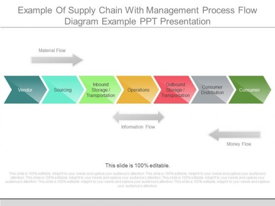supply chain flow chart xv-gimnazija