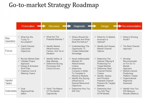 Go To Market Strategy Roadmap Template 2 Ppt PowerPoint Presentation
