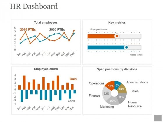 Hr Dashboard Template Ppt PowerPoint Presentation Deck - PowerPoint - hr dashboard template