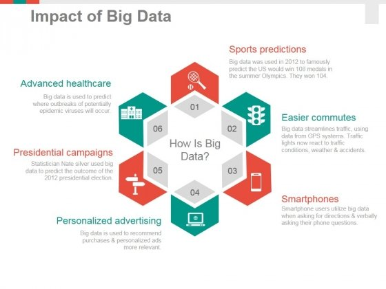 Impact Of Big Data Template 1 Ppt PowerPoint Presentation Outline