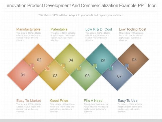 Innovation Product Development And Commercialization Example Ppt