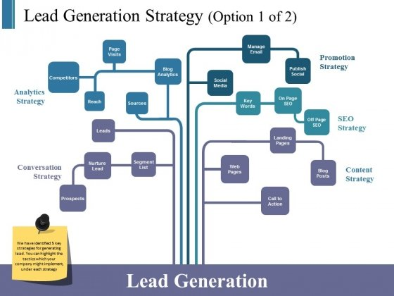 Lead Generation Strategy Template 1 Ppt PowerPoint Presentation