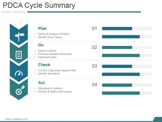 Pdca Cycle Summary Ppt PowerPoint Presentation Layouts - PowerPoint