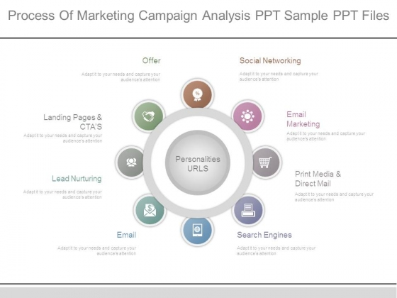 Process Of Marketing Campaign Analysis Ppt Sample Ppt Files