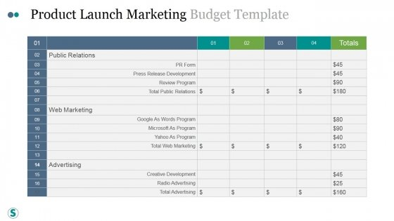 Product Launch Marketing Budget Template Ppt PowerPoint Presentation