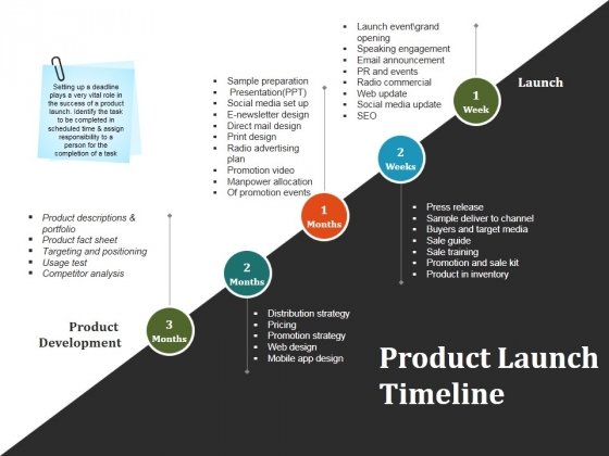 Product Launch Timeline Ppt PowerPoint Presentation Infographics - sample powerpoint timeline