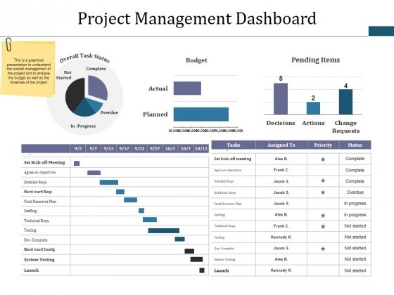 Project Management Dashboard Ppt PowerPoint Presentation Infographic