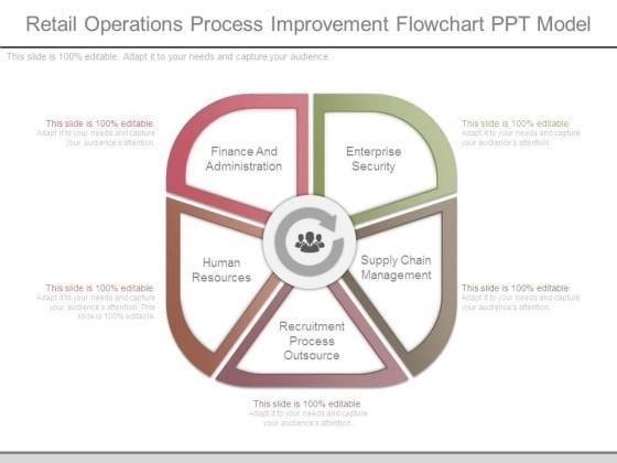 Retail Operations Process Improvement Flowchart Ppt Model
