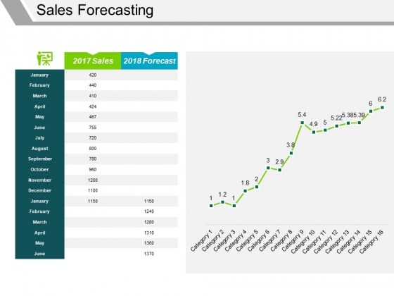Sales Forecasting Template 1 Ppt PowerPoint Presentation Visual Aids