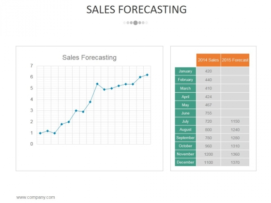 Sales Forecasting Template 2 Ppt PowerPoint Presentation Infographic
