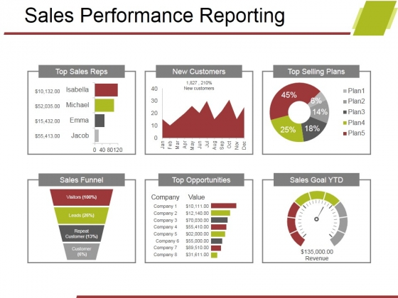 Sales Performance Reporting Ppt PowerPoint Presentation Gallery