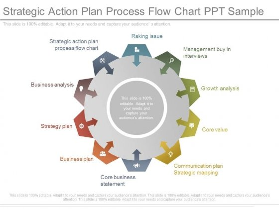 Strategic Action Plan Process Flow Chart Ppt Sample - PowerPoint