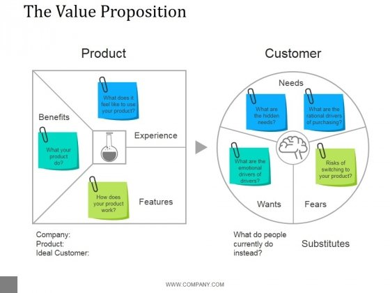 The Value Proposition Template 2 Ppt PowerPoint Presentation