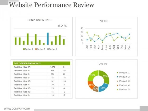 Website Performance Review Template 1 Ppt PowerPoint Presentation