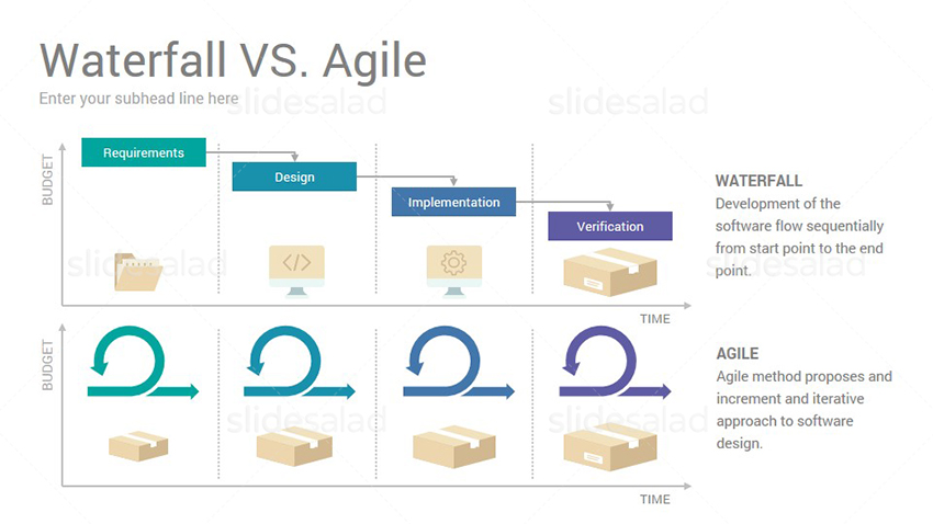 Agile Project Management PowerPoint Presentation Template - SlideSalad