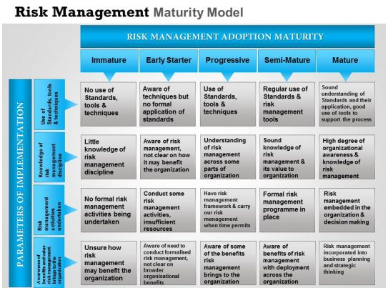 risk management plan essay Risk management assessment summary risk management is process that involves identification, assessment, analysis and management of all potential risks risk assessment is a valuable tool in organizational strategy and business, financial planning, purchasing, projects and service.
