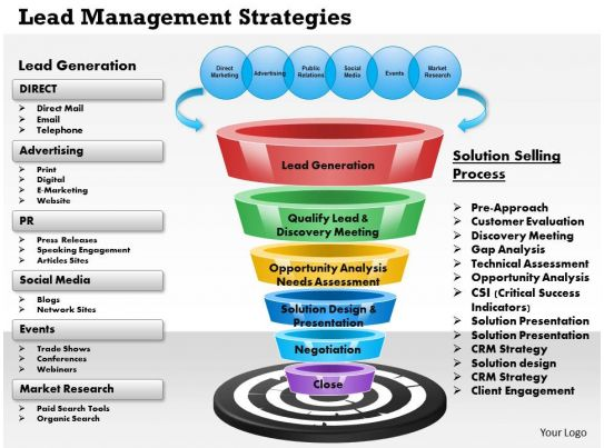0514 Lead Management Strategies Powerpoint Presentation Templates