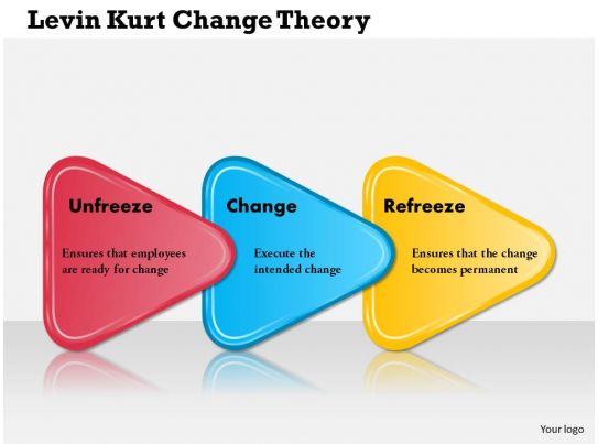 Using Case Studies To Teach >> Center For Teaching 0514 Lewin Kurt Change Theory Powerpoint Presentation
