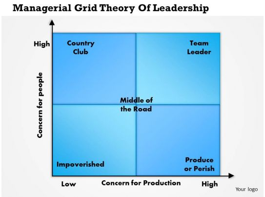 5 Ways To Write A Management Case Study Wikihow 0514 Managerial Grid Theory Of Leadership Powerpoint