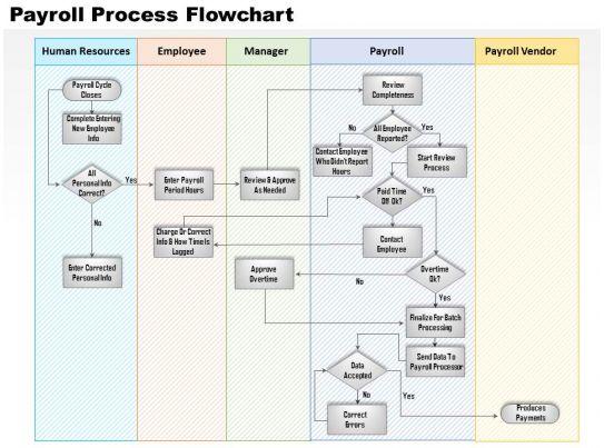 Data Flow Chart Template – Data Flow Chart Template