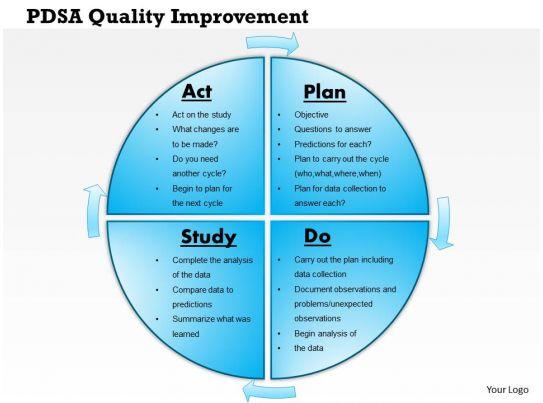 Download Free Case Studies Free Case Study Documents 0514 Pdsa Quality Improvement Powerpoint Presentation