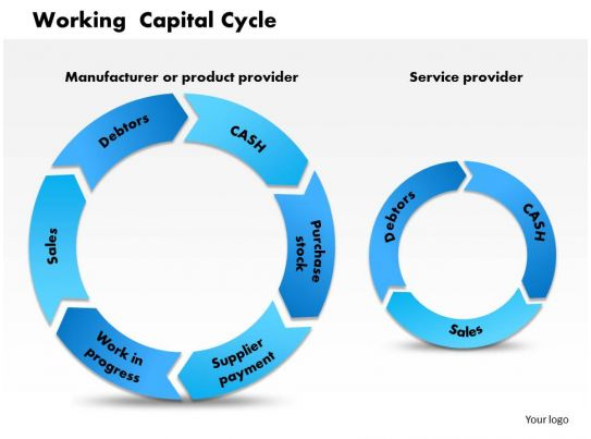 Proposal Template Free Premium Templates 0514 Working Capital Cycle Powerpoint Presentation