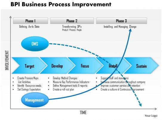National Center For Case Study Teaching In Science Nccsts 0614 Bpi Business Process Improvement Powerpoint