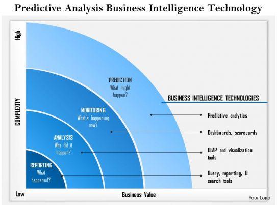 0814 Predictive Analysis Business Intelligence Technology