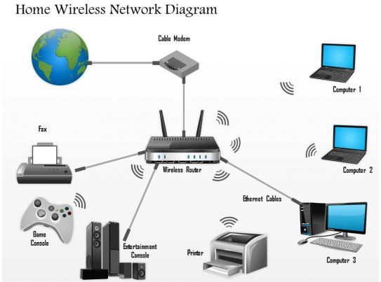 Nice Wireless Home Network Design Proposal 17 Best Images About